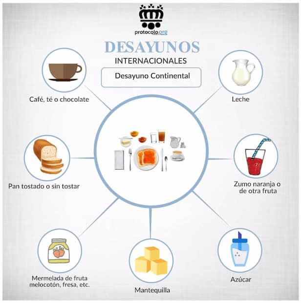 Infografía protocolo mesa desayuno
